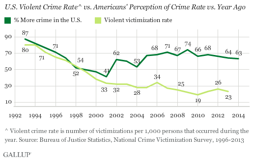 U.S. Violent Crime Rate vs. Americans' Perception of Crime Rate vs. Year Ago