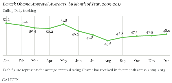 Barack Obama Approval Averages, by Month of Year, 2009-2013