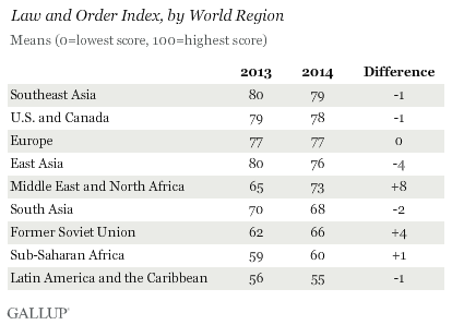 Law and Order Index, by World Region, 2013 vs. 2014