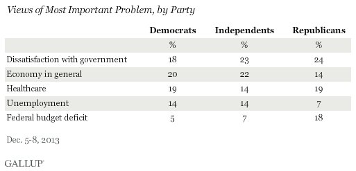 Views of Most Important Problem, by Party