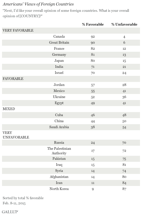 Americans' Views of Foreign Countries