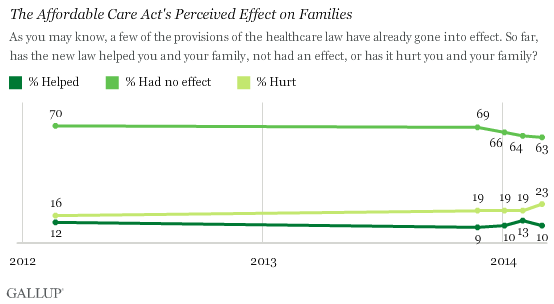 Trend: The Affordable Care Act's Perceived Effect on Families