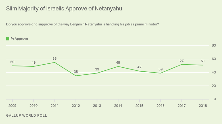 Line graph. Israeli prime minister earned majority approval for second consecutive year in 2018.