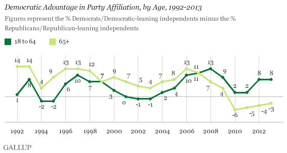 Democratic Advantage in Party Affiliation, by Age, 1992-2013