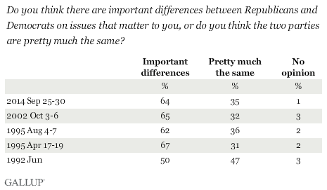 Trend: Do you think there are important differences between Republicans and Democrats on issues that matter to you, or do you think the two parties are pretty much the same?