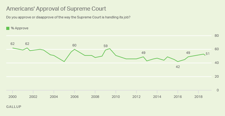 Line graph. Among overall Americans, approval of the Supreme Court is little changed at 51%.