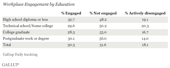 Engagement by Education Level