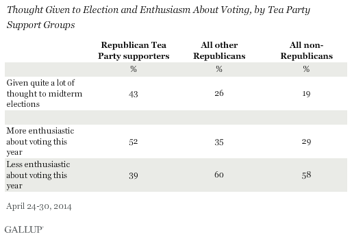 Thought Given to Election and Enthusiasm About Voting, by Tea Party Support Groups
