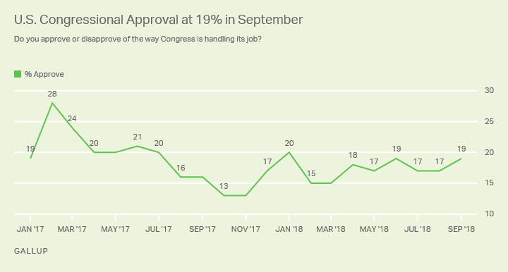 Line graph. Americans' views of Congress were little changed, with 19% saying they approved of the legislature in September.