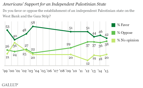 Americans' Support for an Independent Palestinian State