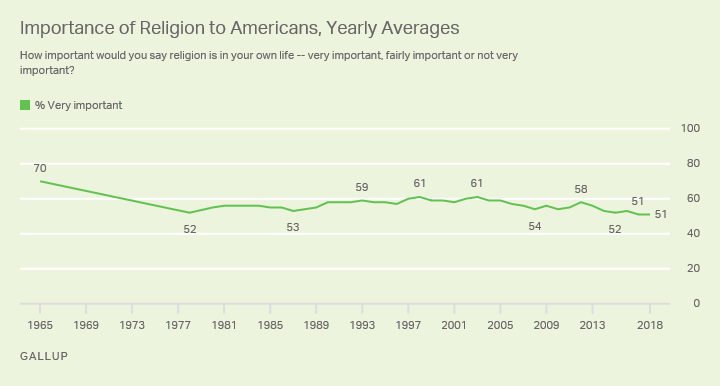 Line chart. Americans' views of religion as very important in their lives, 1952 to now; currently at 51%.