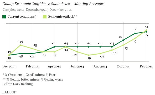 Gallup Economic Confidence Subindexes -- Monthly Averages, December 2013-December 2014