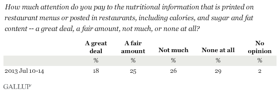 How much attention do you pay to the nutritional information that is printed on restaurant menus or posted in restaurants, including calories, and sugar and fat content -- a great deal, a fair amount, not much, or none at all?