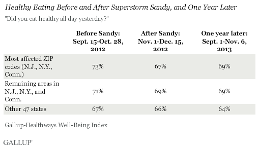 Healthy Eating Before and After Sandy