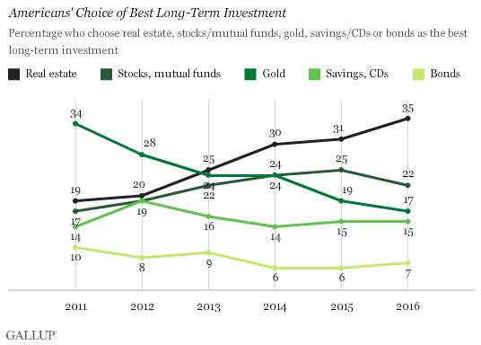Trend: Americans' Choice of Best Long-Term Investment