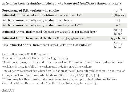 Cost of Smokers in the Workplace