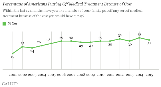 Trend: Percentage of Americans Putting Off Medical Treatment Because of Cost