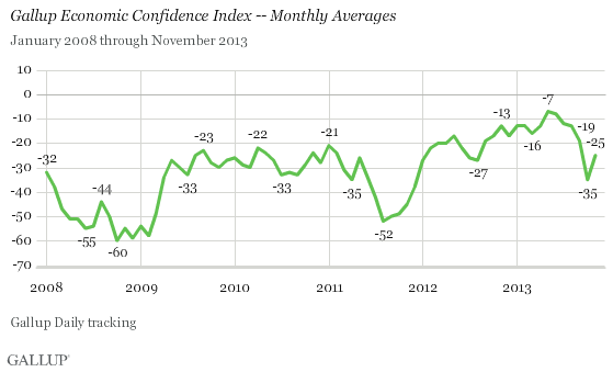 Gallup Economic Confidence Index -- Monthly Averages, January 2008-November 2013