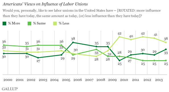 Trend: Americans' Views on Influence of Labor Unions
