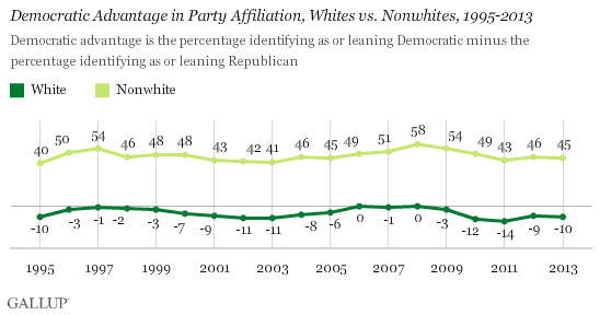 Democratic Advantage in Party Affiliation, Whites vs. Nonwhites, 1995-2013