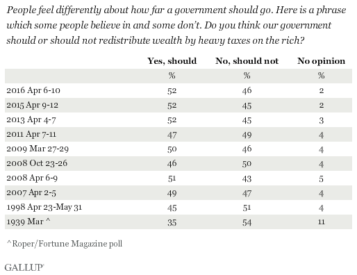 Trend: People feel differently about how far a government should go. Here is a phrase which some people believe in and some don't. Do you think our government should or should not redistribute wealth by heavy taxes on the rich?