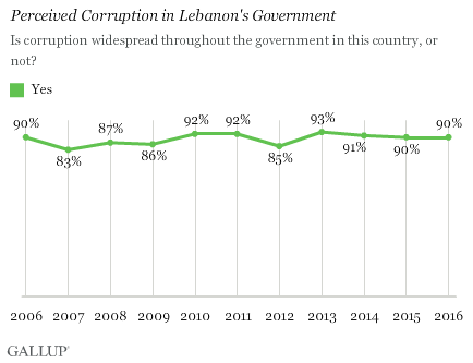 Is corruption widespread throughout the government in this country, or not?