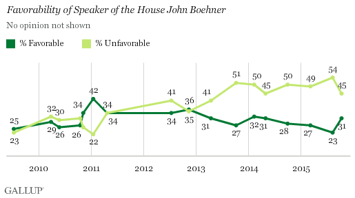 Favorability of Speaker of the House John Boehner