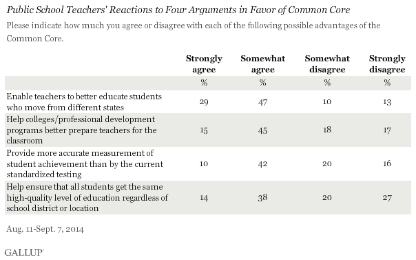 Public School Teachers' Reactions to Four Arguments in Favor of Common Core, 2014