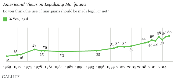 an argument in favor of legalization of marijuana in united states Recent elections in the states of washington and colorado have legalized marijuana, catalyzing the national debate regarding drug policy and reform.