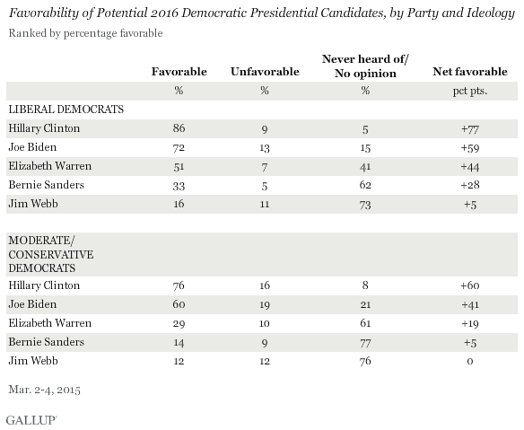 Favorability of Potential 2016 Democratic Presidential Candidates, by Party and Ideology