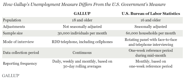 Gallup BLS comparison