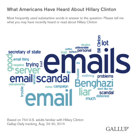 What Americans Have Heard About Hillary Clinton, August 2015
