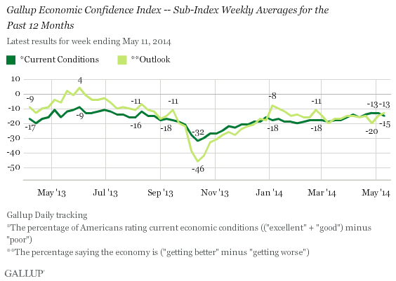 Current Economic Condition and Economic Outlook, Weekly Averages
