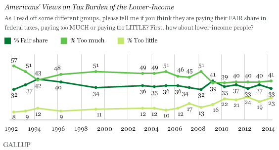 Trend: Americans' Views on Tax Burden of the Lower-Income