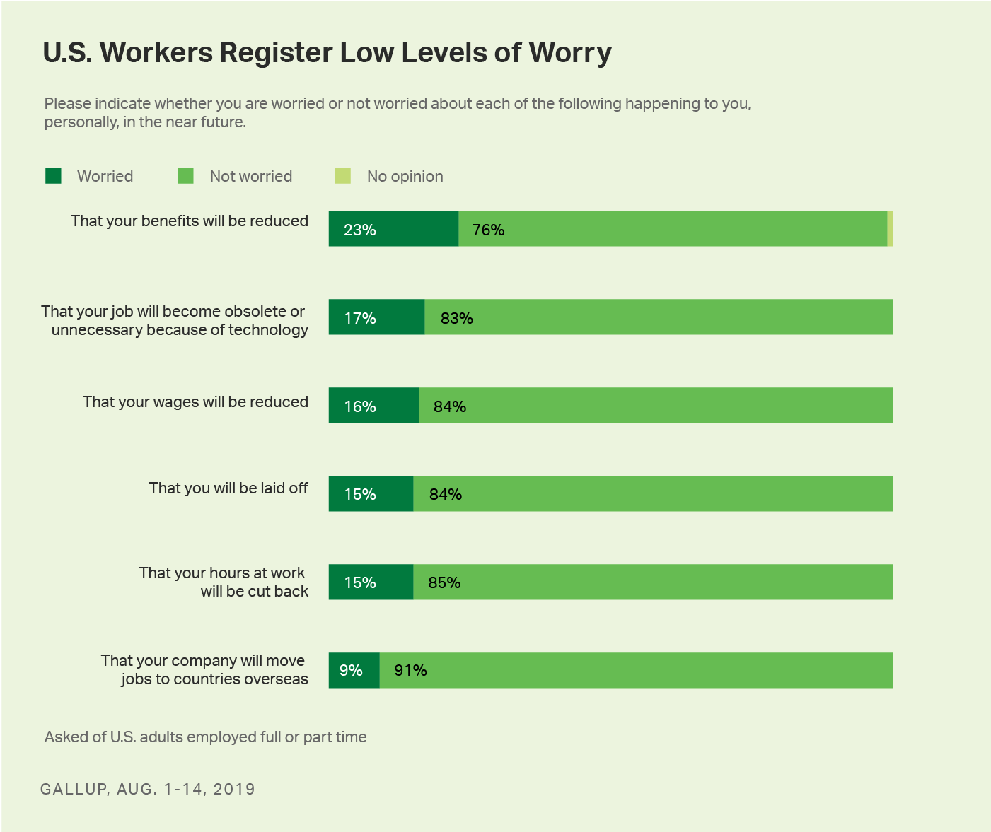 Stacked bar charts. Percentages of U.S. workers worried about six potential job setbacks.
