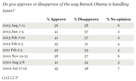 Trend: Do you approve or disapprove of the way Barack Obama is handling taxes?