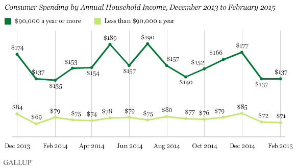 Consumer Spending by Annual Household Income, December 2013 to February 2015