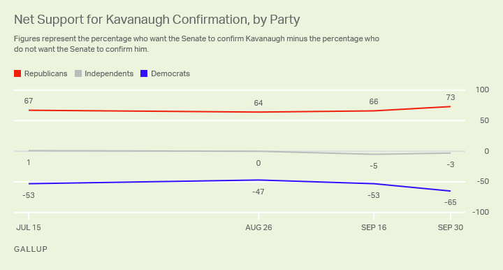 Republicans' and Democrats' opinions about whether Kavanaugh should be confirmed have diverged over time.