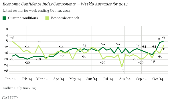 Economic Confidence Index Components -- Weekly Averages for 2014