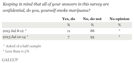 Keeping in mind that all of your answers in this survey are confidential, do you, yourself smoke marijuana?