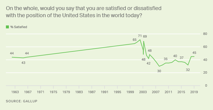 Line graph. Americans' satisfaction with U.S. position in the world, trend since 1962.