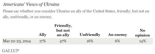 Ukraine -- Ally, Friendly, Unfriendly, Enemy?