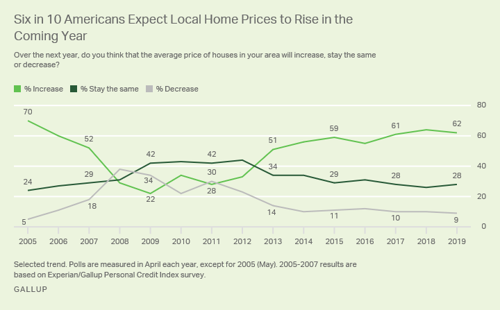 Line graph. Sixty-two percent of Americans expect home prices in their area to increase in the next 12 months.