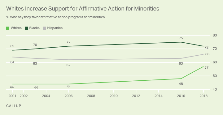 Line graph. Percentages of whites, blacks and Hispanics who favor affirmative action for minorities since 2001.