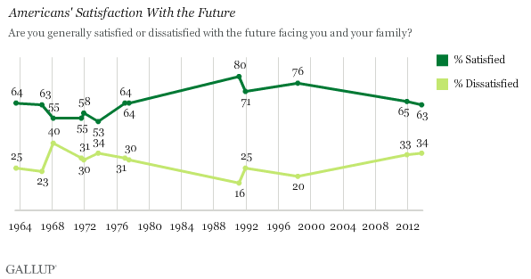 Trend: Americans' Satisfaction With the Future