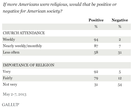 the influence of religion in america 2014-6-15  american religion, from life in the usa: the complete guide for immigrants and americans life in the usa is a  america is a highly religious country,.