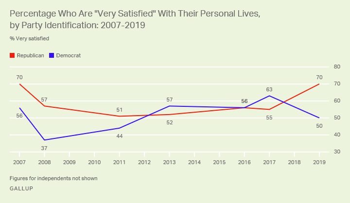 Line graph. Republicans are now more likely than Democrats to say they are very satisfied with their personal lives.