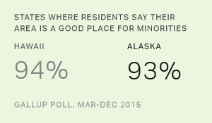Almost All Hawaii Residents Say Area Good for Minorities