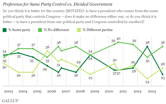 Trend: Preference for Same Party Control vs. Divided Government
