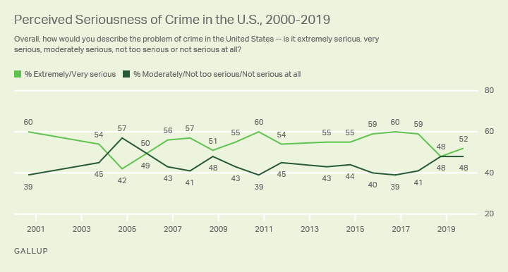 Line graph. Americans' perceptions of the seriousness of crime in the U.S.